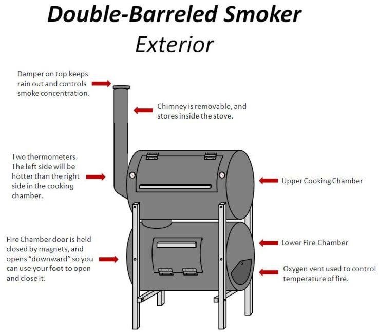 Double-Barrel Smoker plan