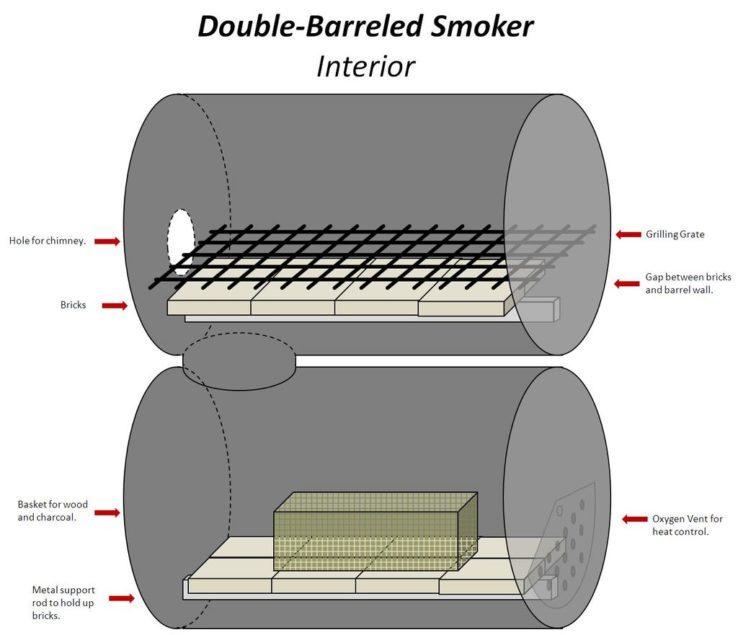 Double-Barrel Smoker interior